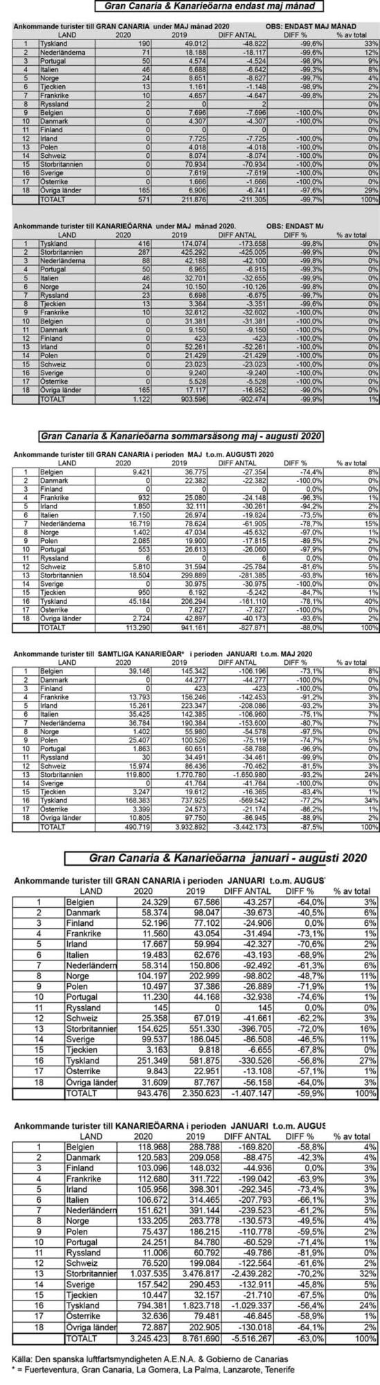 Statistik tabel