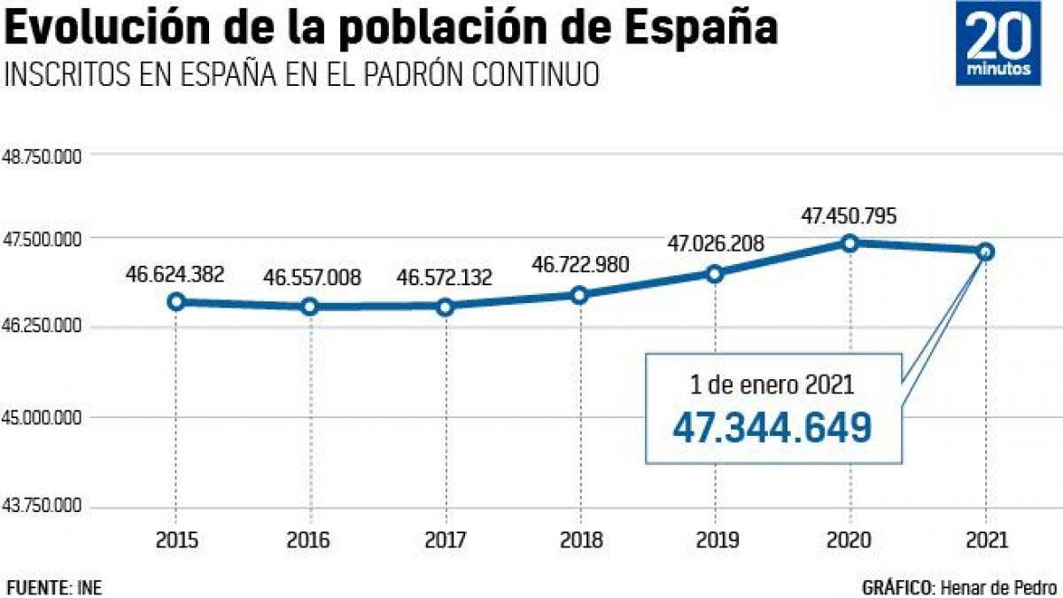 Invånare i spanien 2021
